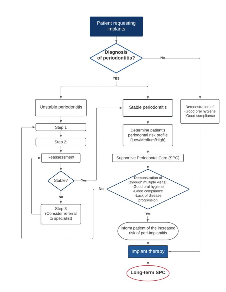 Fig. 3: Flow chart demonstrating an overview of the suggested management approach for patients requesting dental implants (authors' opinion)